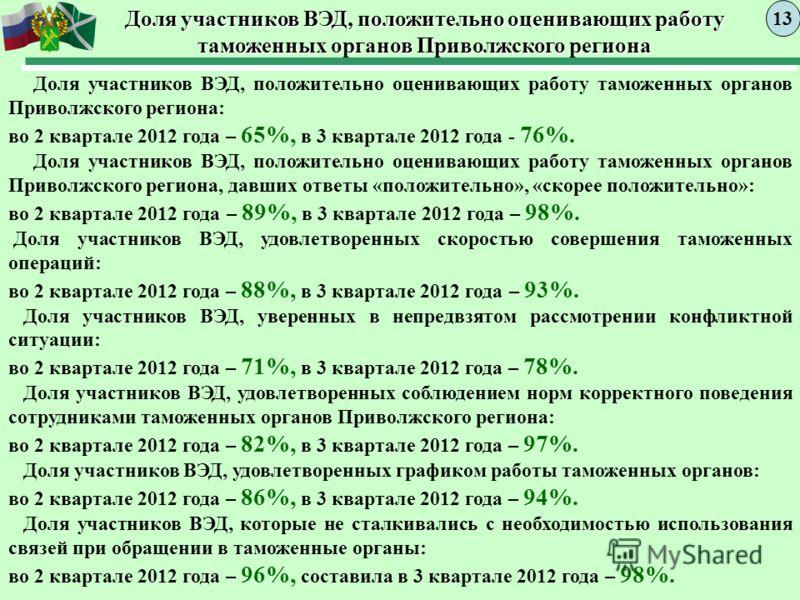 Доля участников ВЭД, положительно оценивающих работу таможенных органов Приволжского региона 1313 Доля участников ВЭД, положительно оценивающих работу таможенных органов Приволжского региона: во 2 квартале 2012 года – 65%, в 3 квартале 2012 года - 76