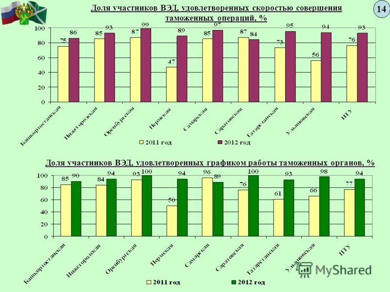 Доля участников ВЭД, удовлетворенных скоростью совершения таможенных операций, % 1414 Доля участников ВЭД, удовлетворенных графиком работы таможенных органов, %