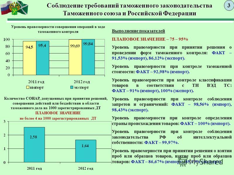 Соблюдение требований таможенного законодательства Таможенного союза и Российской Федерации 3 Уровень правомерности совершения операций в ходе таможенного контроля Выполнение показателей ПЛАНОВОЕ ЗНАЧЕНИЕ – 75 – 95% Уровень правомерности при принятии