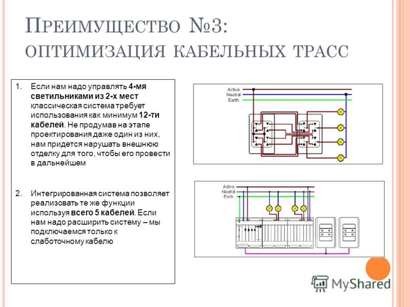 П РЕИМУЩЕСТВО 3: ОПТИМИЗАЦИЯ КАБЕЛЬНЫХ ТРАСС 1.Если нам надо управлять 4-мя светильниками из 2-х мест классическая система требует использования как минимум 12-ти кабелей. Не продумав на этапе проектирования даже один из них, нам придется нарушать вн