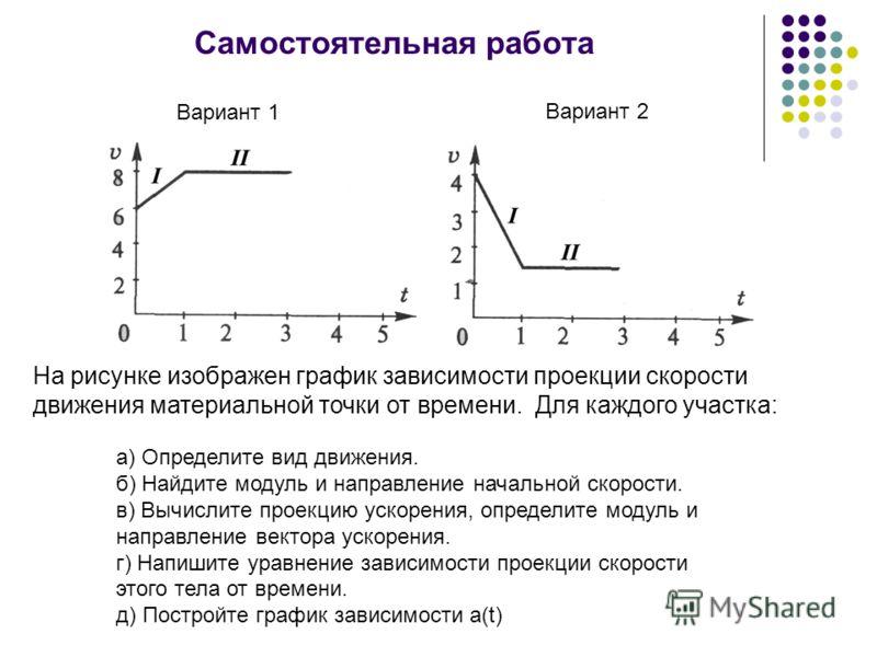 Самостоятельная работа На рисунке изображен график зависимости проекции скорости движения материальной точки от времени. Для каждого участка: а) Опред