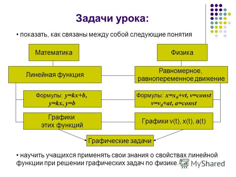 научить учащихся применять свои знания о свойствах линейной функции при решении графических задач по физике. Задачи урока: показать, как связаны между собой следующие понятия Математика Графики v(t), x(t), a(t) Графические задачи Равномерное, равнопе