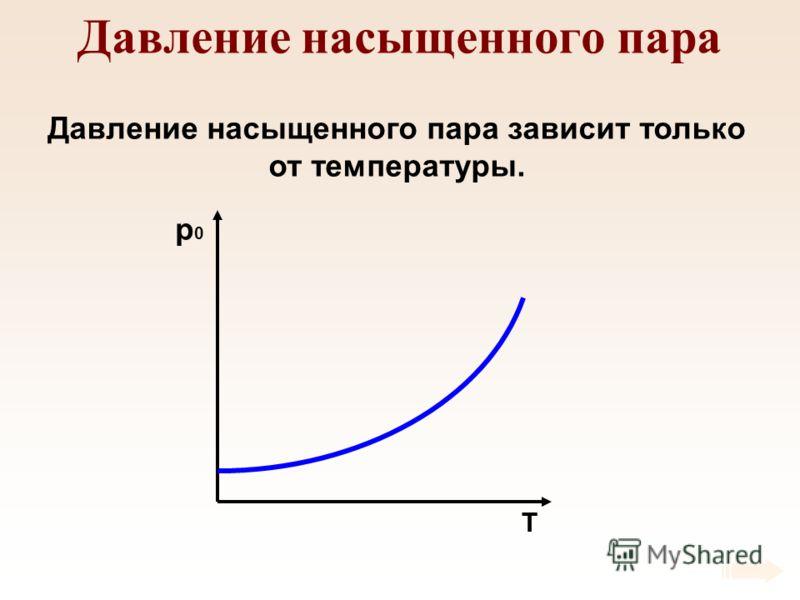 Давление насыщенного пара Давление насыщенного пара зависит только от температуры. p0p0 T
