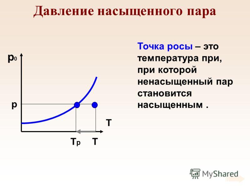 Давление насыщенного пара p0p0 T p TTрTр Точка росы – это температура при, при которой ненасыщенный пар становится насыщенным.