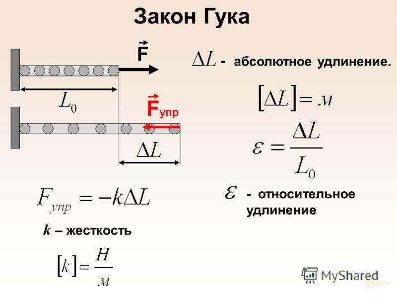 k – жесткость - относительное удлинение Закон Гука - абсолютное удлинение. F F упр