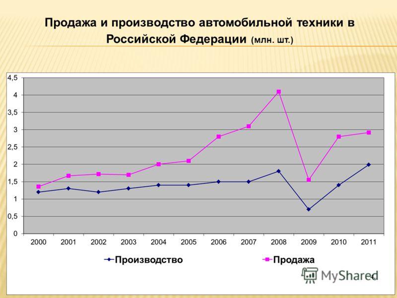 Продажа и производство автомобильной техники в Российской Федерации (млн. шт.)