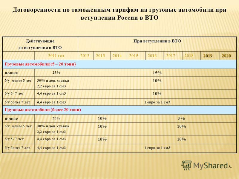 Договоренности по таможенным тарифам на грузовые автомобили при вступлении России в ВТО Действующие до вступления в ВТО При вступлении в ВТО 2011 год 201220132014201520162017201820192020 Грузовые автомобили (5 – 20 тонн) новые25%15% б/у менее 5 лет 3