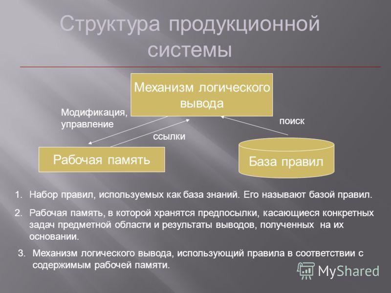 Структура продукционной системы Механизм логического вывода Рабочая память База правил Модификация, управление поиск ссылки 1.Набор правил, используемых как база знаний. Его называют базой правил. 2.Рабочая память, в которой хранятся предпосылки, кас