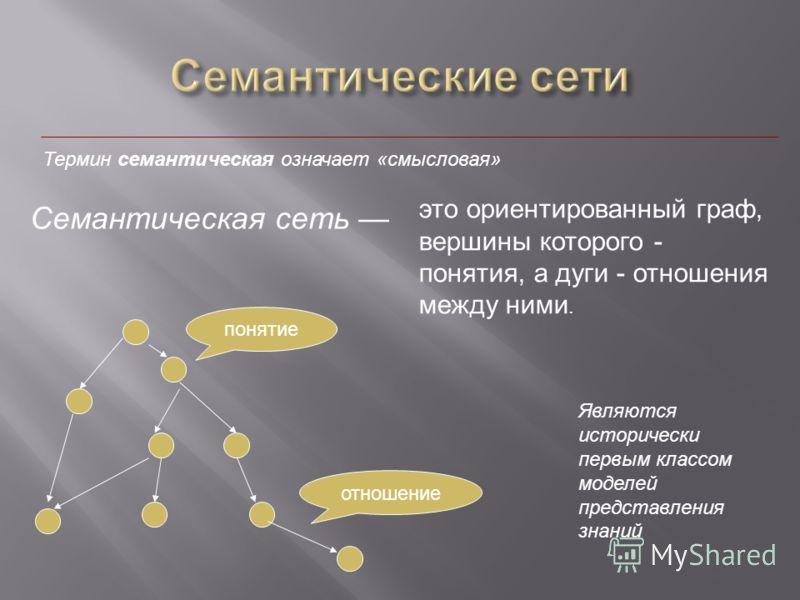 Термин семантическая означает «смысловая» это ориентированный граф, вершины которого - понятия, а дуги - отношения между ними. Семантическая сеть понятие отношение Являются исторически первым классом моделей представления знаний