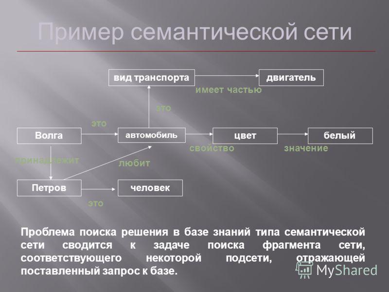 Пример семантической сети Волга автомобиль цветбелый вид транспортадвигатель Петровчеловек это имеет частью это свойствозначение принадлежит любит Проблема поиска решения в базе знаний типа семантической сети сводится к задаче поиска фрагмента сети,