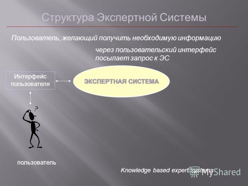 Структура Экспертной Системы пользователь Пользователь, желающий получить необходимую информацию Интерфейс пользователя через пользовательский интерфейс посылает запрос к ЭС Knowledge based expert systems