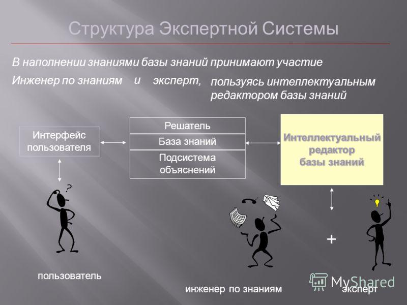 Структура Экспертной Системы пользователь Интерфейс пользователя Решатель База знаний Подсистема объяснений + инженер по знаниямэксперт В наполнении знаниями базы знаний принимают участие Инженер по знаниям и эксперт, пользуясь интеллектуальным редак