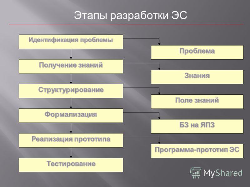 Этапы разработки ЭС