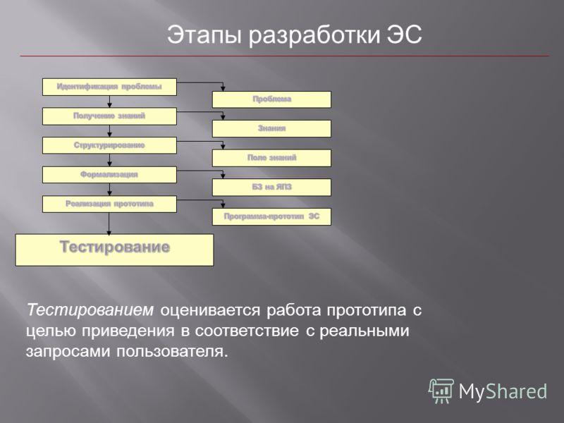 Этапы разработки ЭС Тестированием оценивается работа прототипа с целью приведения в соответствие с реальными запросами пользователя.