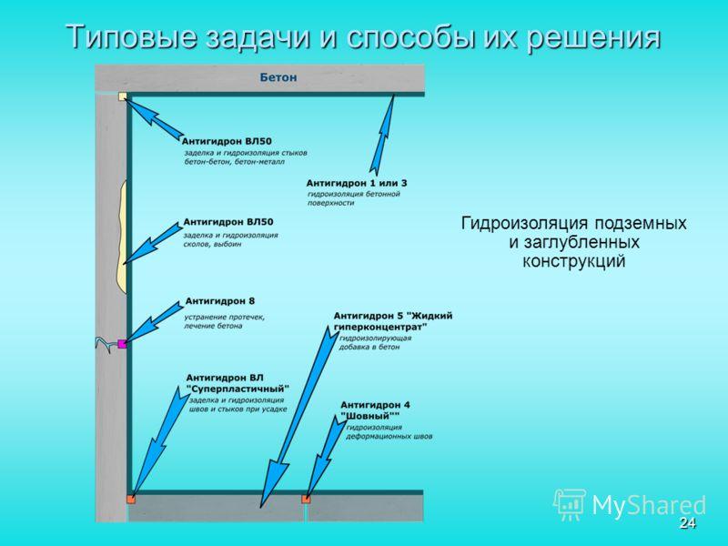 24 Типовые задачи и способы их решения Гидроизоляция подземных и заглубленных конструкций