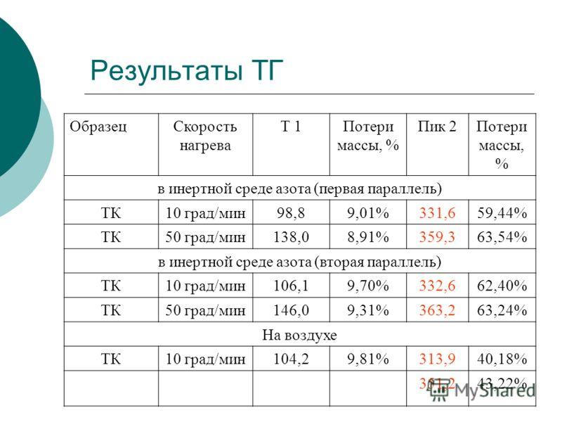 Результаты ТГ ОбразецСкорость нагрева Т 1Потери массы, % Пик 2Потери массы, % в инертной среде азота (первая параллель) ТК10 град/мин98,89,01%331,659,44% ТК50 град/мин138,08,91%359,363,54% в инертной среде азота (вторая параллель) ТК10 град/мин106,19