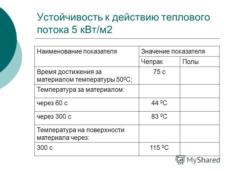 Устойчивость к действию теплового потока 5 кВт/м2 Наименование показателяЗначение показателя ЧепракПолы Время достижения за материалом температуры 50 0 С; 75 с Температура за материалом: через 60 с44 0 С через 300 с83 0 С Температура на поверхности м
