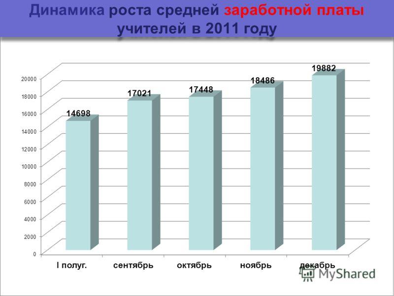 Динамика роста средней заработной платы учителей в 2011 году