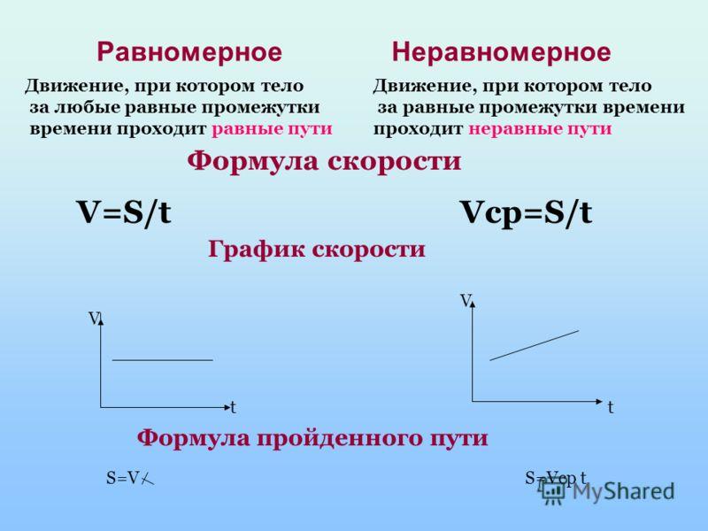 Урок 1 Повторим!!! Механическое движение Изменение с течением времени положения тела относительно других тел Прямолинейное Криволинейное Равномерное Неравномерное