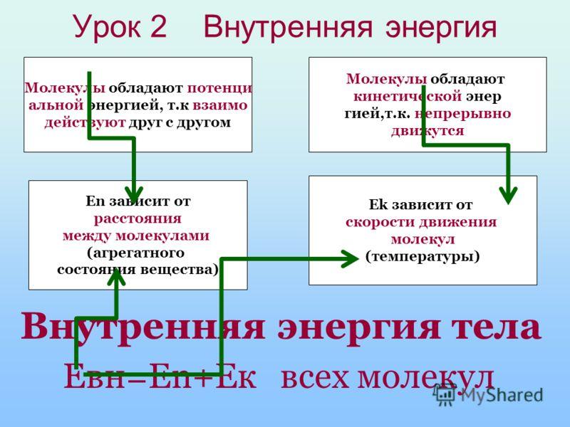 Заполни ! Признаки (особенности) Механическое движение тела Тепловое движение частиц