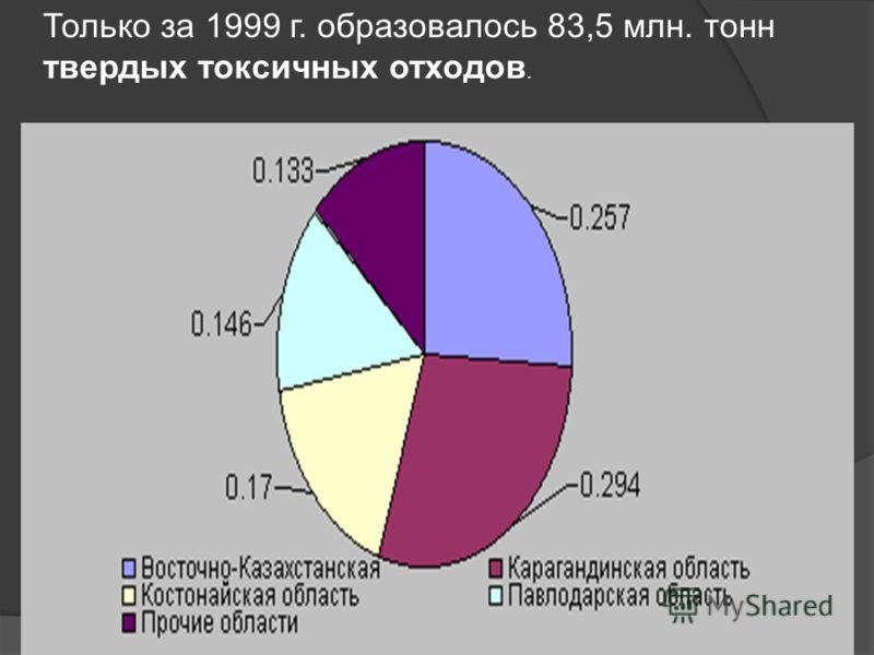 Только за 1999 г. образовалось 83,5 млн. тонн твердых токсичных отходов.