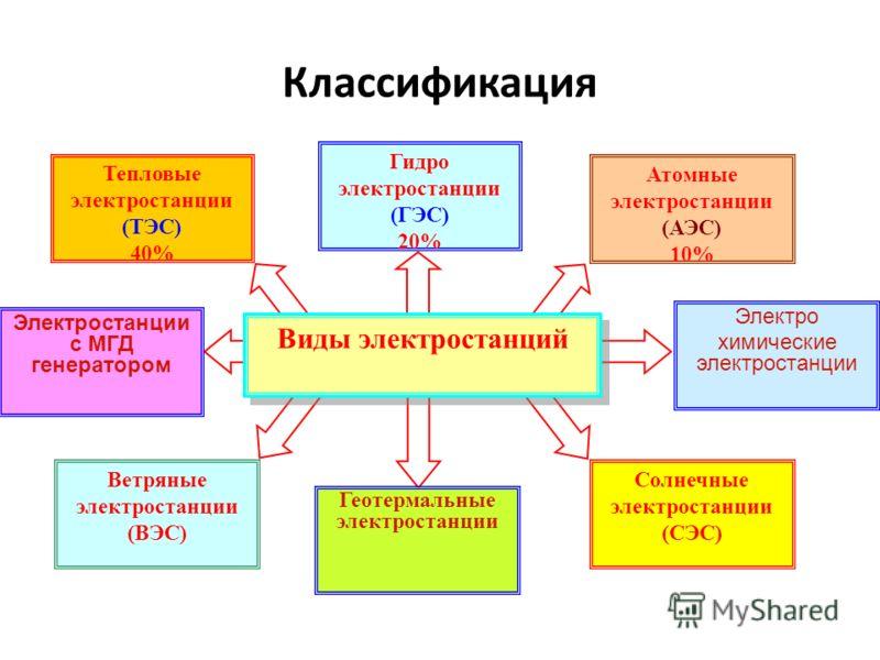 Реферат На Тему Гидроэлектростанция
