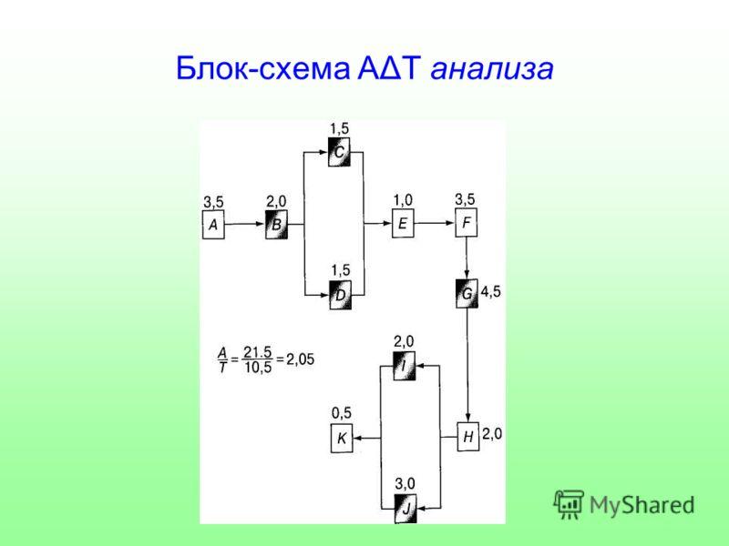 Блок-схема АΔТ анализа