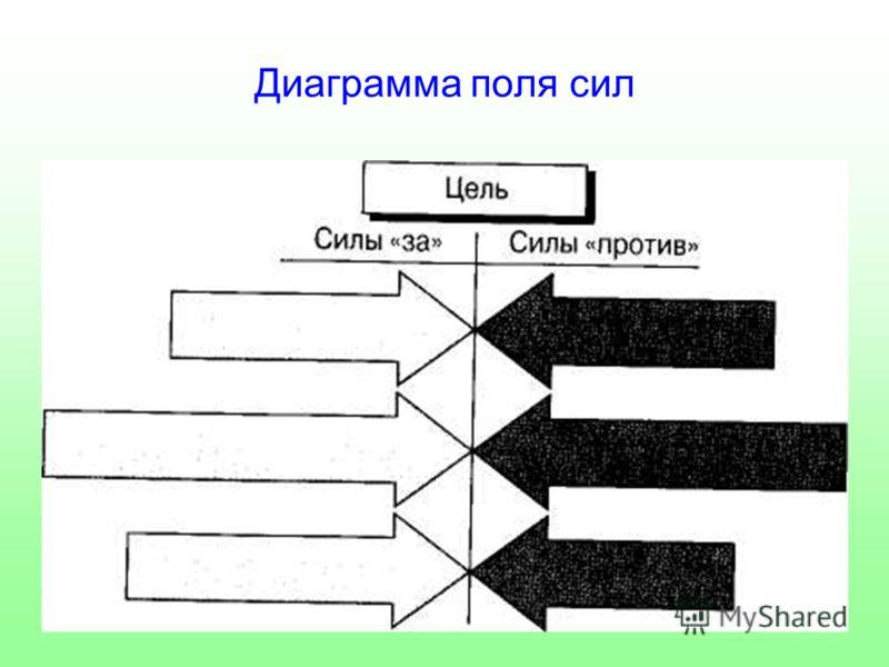 Диаграмма поля сил