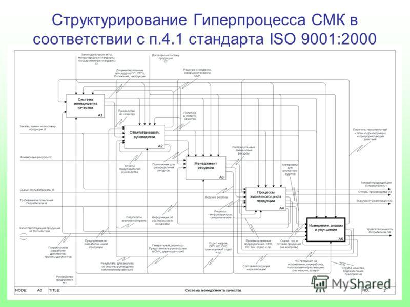 Структурирование Гиперпроцесса СМК в соответствии с п.4.1 стандарта ISO 9001:2000