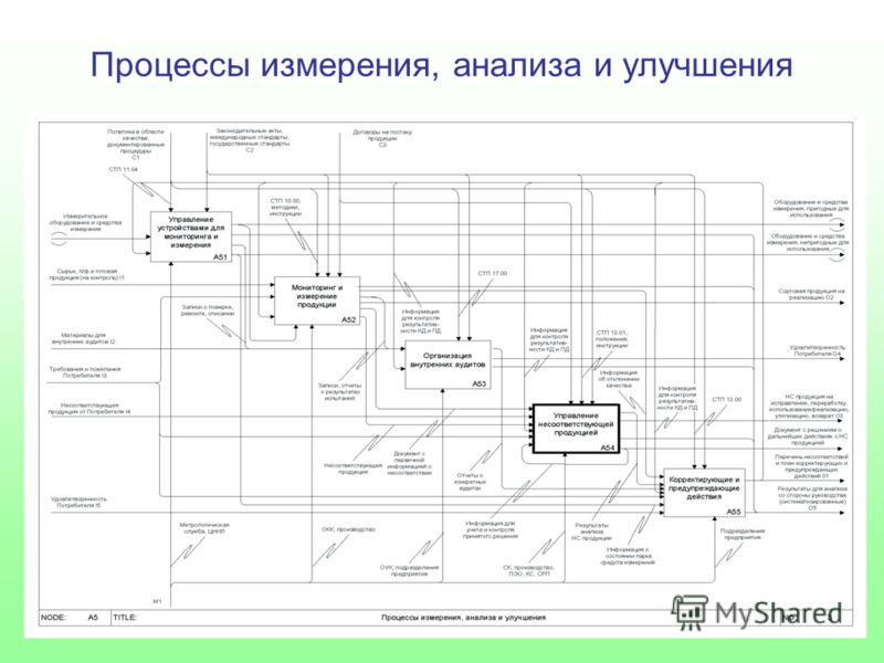 Процессы измерения, анализа и улучшения