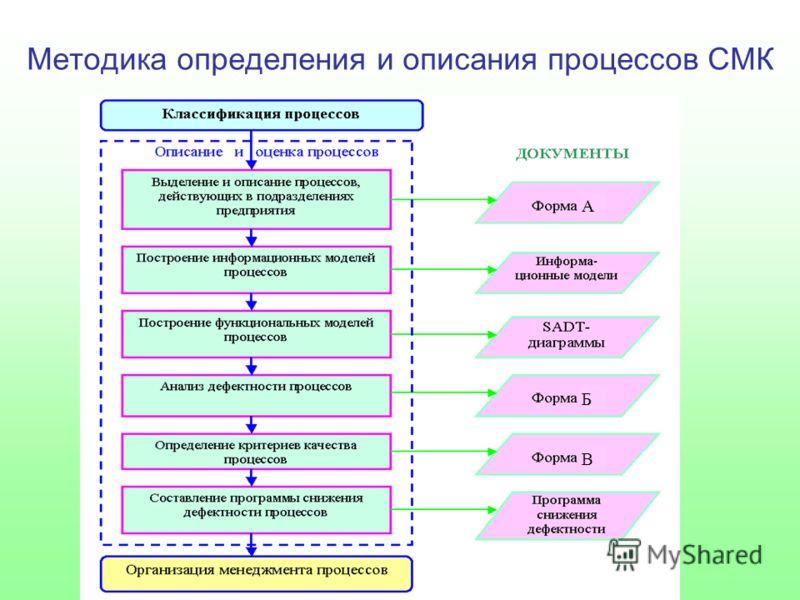 В Б А Методика определения и описания процессов СМК