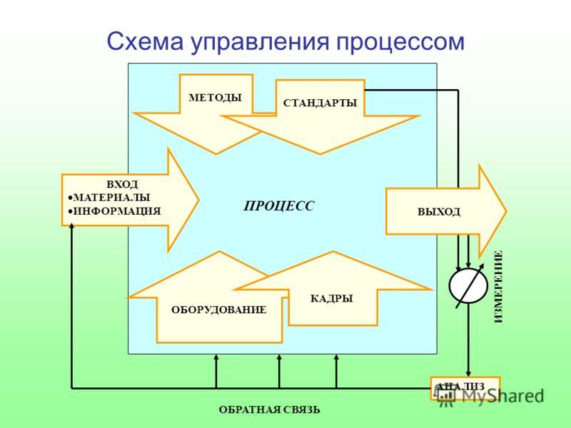 МЕТОДЫ СТАНДАРТЫ ВХОД