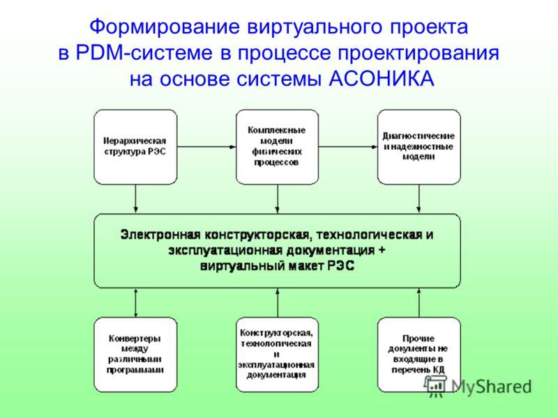 Формирование виртуального проекта в PDM-системе в процессе проектирования на основе системы АСОНИКА
