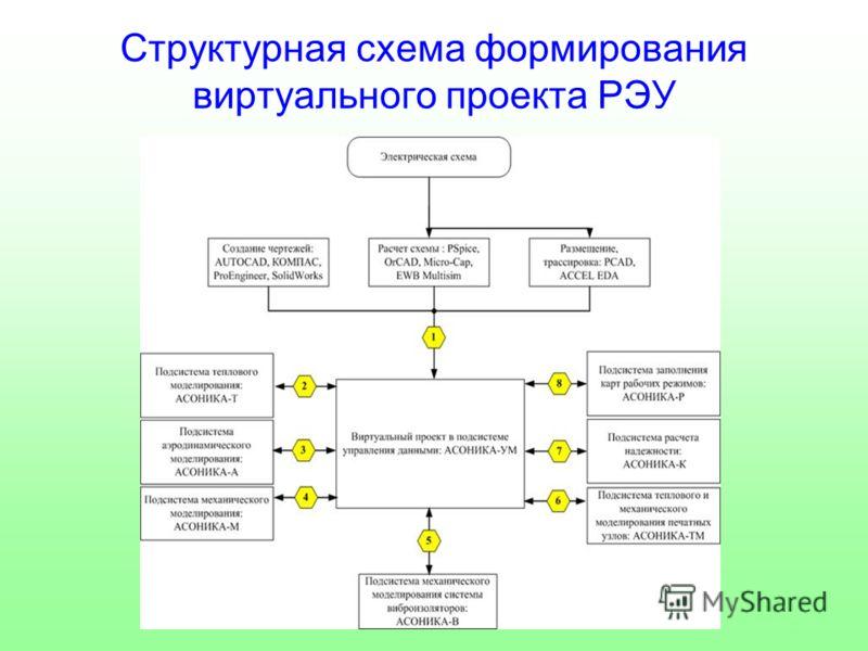 Структурная схема формирования виртуального проекта РЭУ