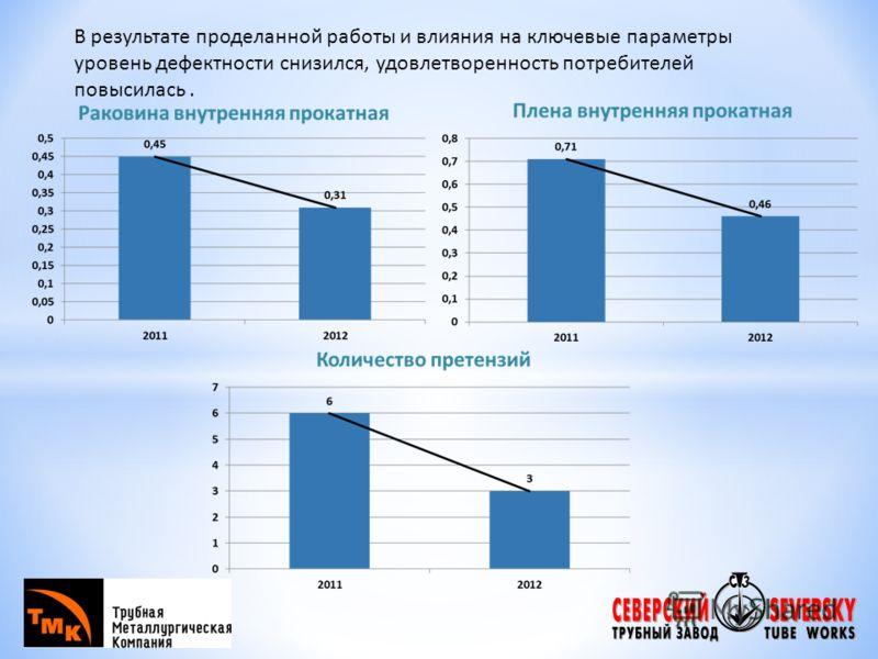 В результате проделанной работы и влияния на ключевые параметры уровень дефектности снизился, удовлетворенность потребителей повысилась.