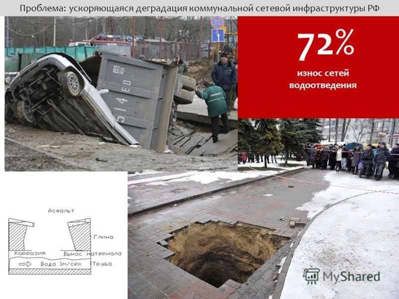 72% Проблема: ускоряющаяся деградация коммунальной сетевой инфраструктуры РФ износ сетей водоотведения