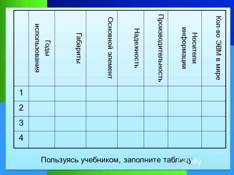 Годы использования Габариты Основной элемент Надежность Производительность Носители информации Кол-во ЭВМ в мире 1 2 3 4 Пользуясь учебником, заполните таблицу