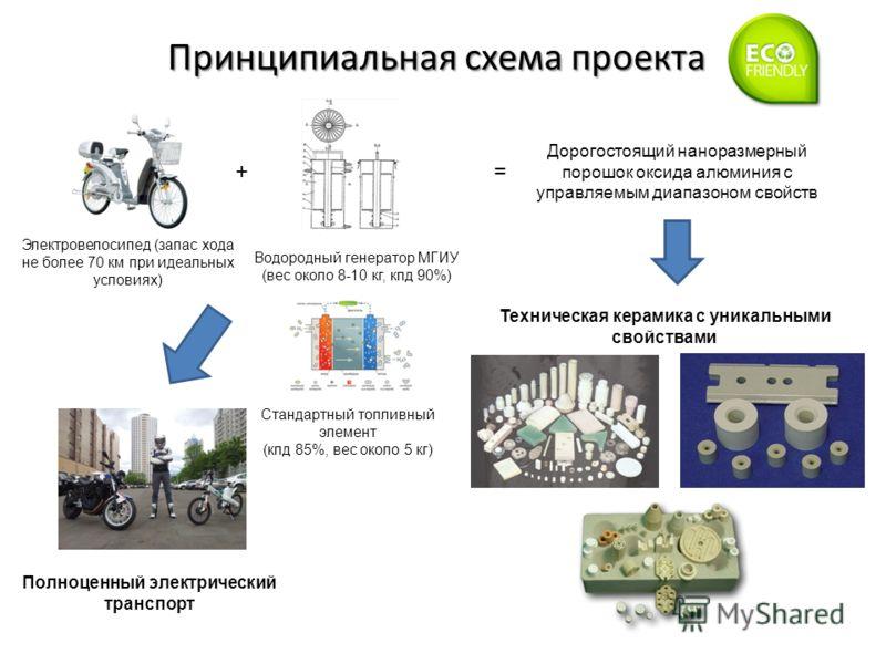 Принципиальная схема проекта Электровелосипед (запас хода не более 70 км при идеальных условиях) + Водородный генератор МГИУ (вес около 8-10 кг, кпд 90%) Стандартный топливный элемент (кпд 85%, вес около 5 кг) = Дорогостоящий наноразмерный порошок ок