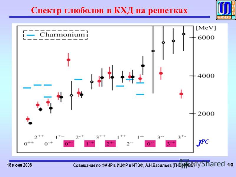 18 июня 2008 Совещание по ФАИР в ИЦФР в ИТЭФ, А.Н.Васильев (ГНЦ ИФВЭ) 10 Спектр глюболов в КХД на решетках J PC