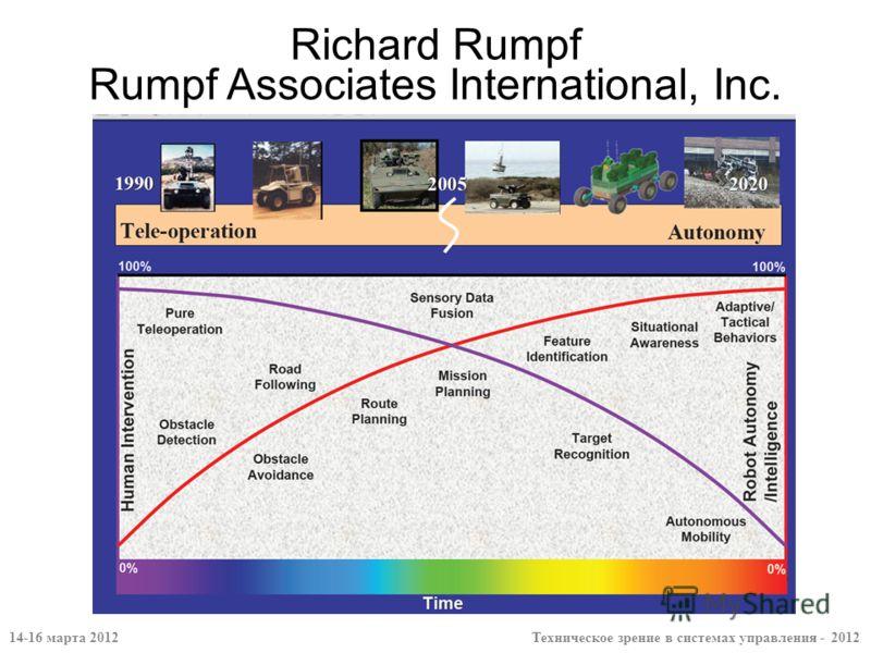 Richard Rumpf Rumpf Associates International, Inc. 14-16 марта 2012 Техническое зрение в системах управления - 2012