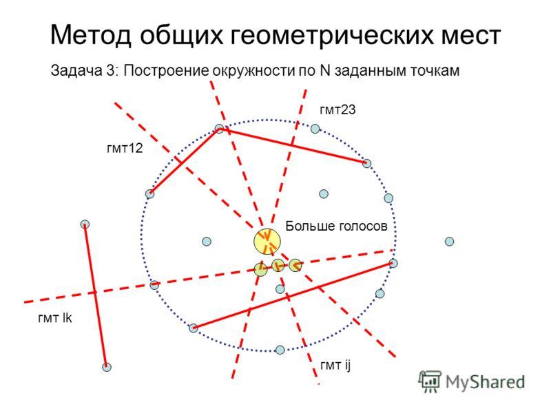 Метод общих геометрических мест Задача 3: Построение окружности по N заданным точкам гмт12 гмт23 гмт ij гмт lk Больше голосов