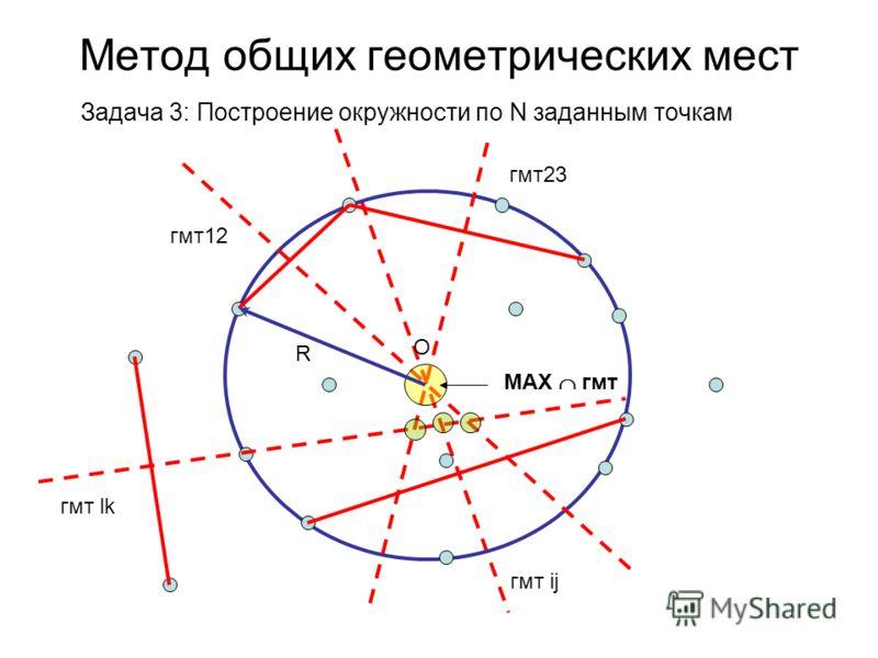 Метод общих геометрических мест Задача 3: Построение окружности по N заданным точкам гмт12 гмт23 MAX гмт R O гмт ij гмт lk