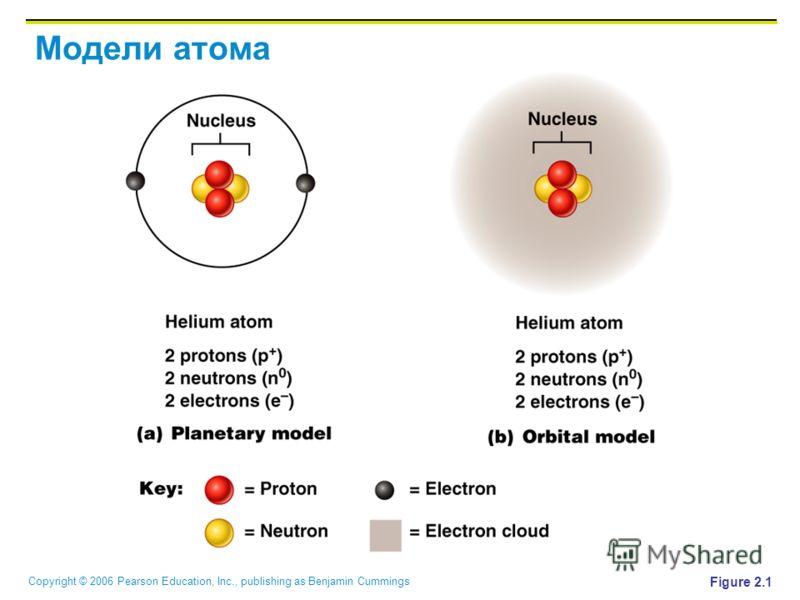 Copyright © 2006 Pearson Education, Inc., publishing as Benjamin Cummings Модели атома Figure 2.1