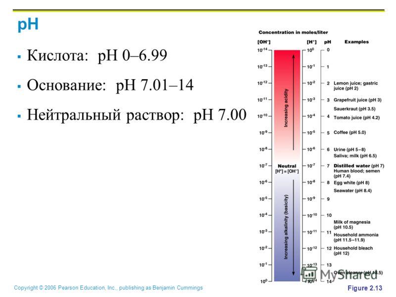 Copyright © 2006 Pearson Education, Inc., publishing as Benjamin Cummings pH Кислота: pH 0–6.99 Основание: pH 7.01–14 Нейтральный раствор: pH 7.00 Figure 2.13