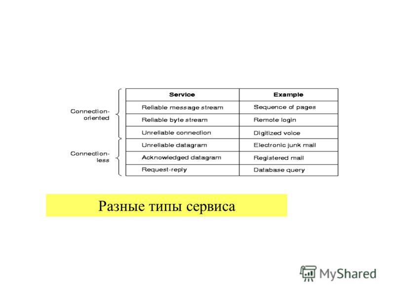 23.02.2013проф.Смелянский Р.Л.40 Разные типы сервиса