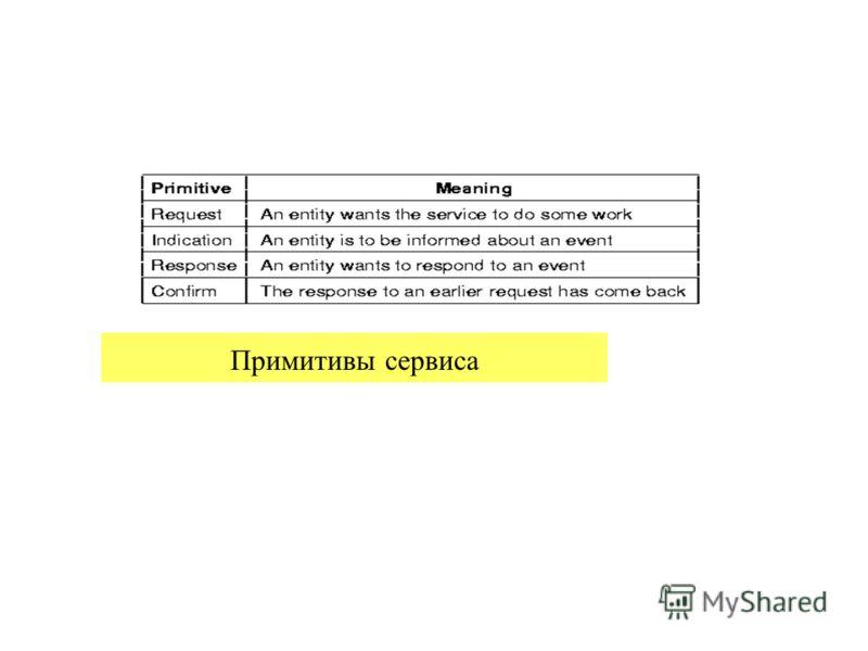 23.02.2013проф.Смелянский Р.Л.42 Примитивы сервиса
