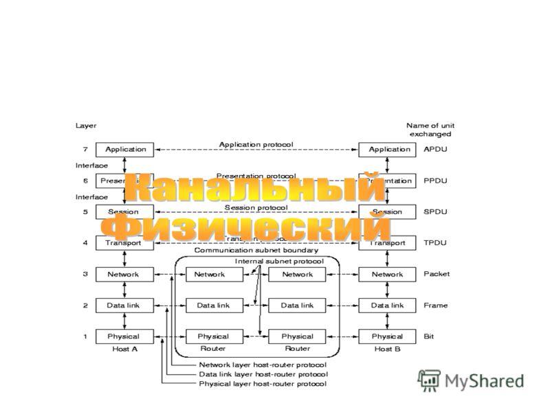 23.02.2013проф.Смелянский Р.Л.50 Эталонная модель OSI