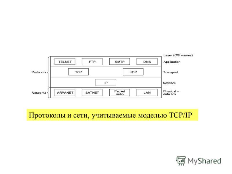 23.02.2013проф.Смелянский Р.Л.64 Протоколы и сети, учитываемые моделью TCP/IP
