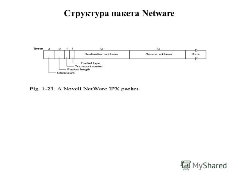 23.02.2013проф.Смелянский Р.Л.77 Структура пакета Netware