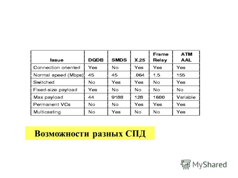 23.02.2013проф.Смелянский Р.Л.98 Возможности разных СПД